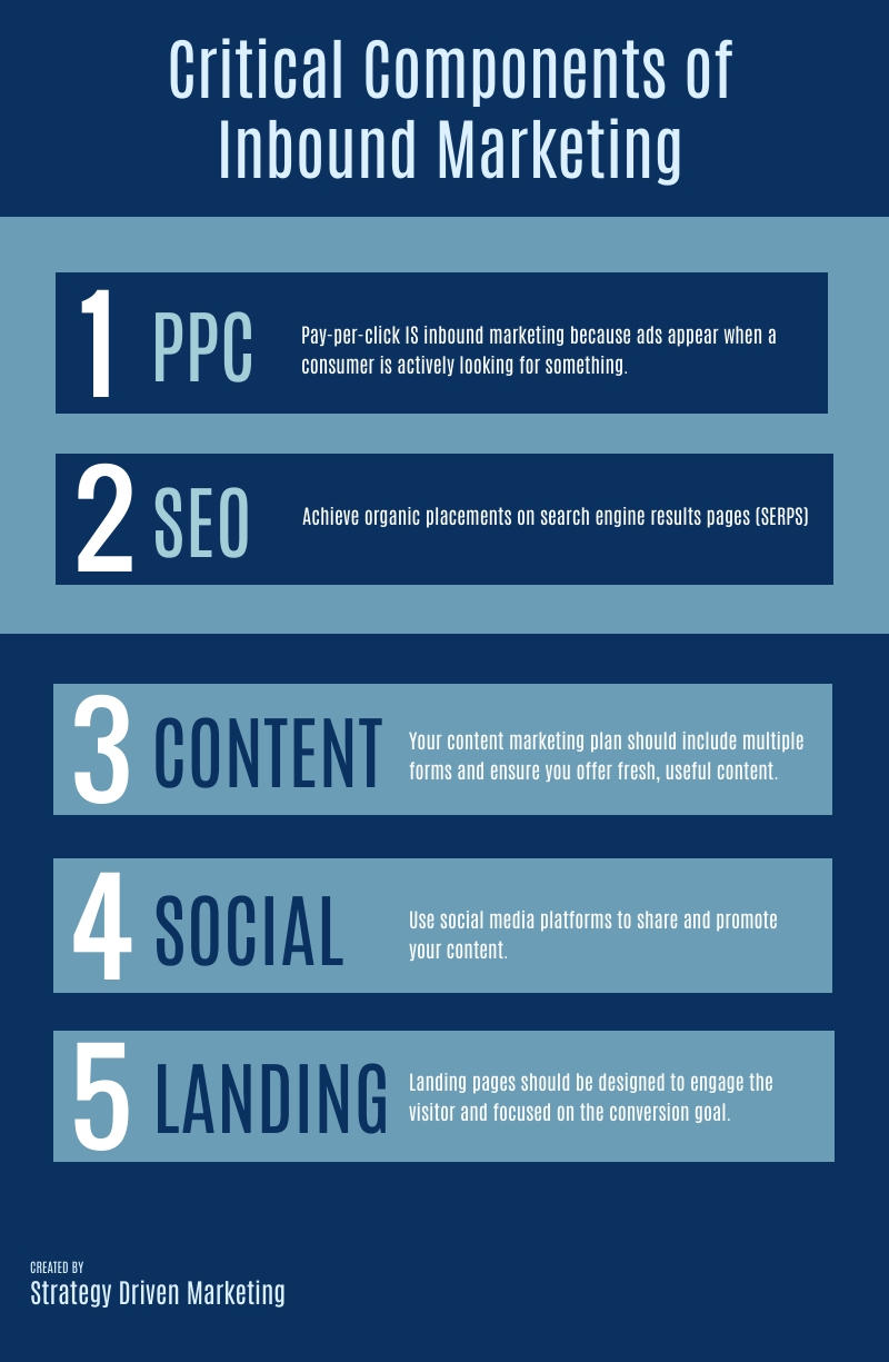infographic-critical-elements-inbound-marketing-campaigns-strategy-driven-marketing-Chicago.jpg