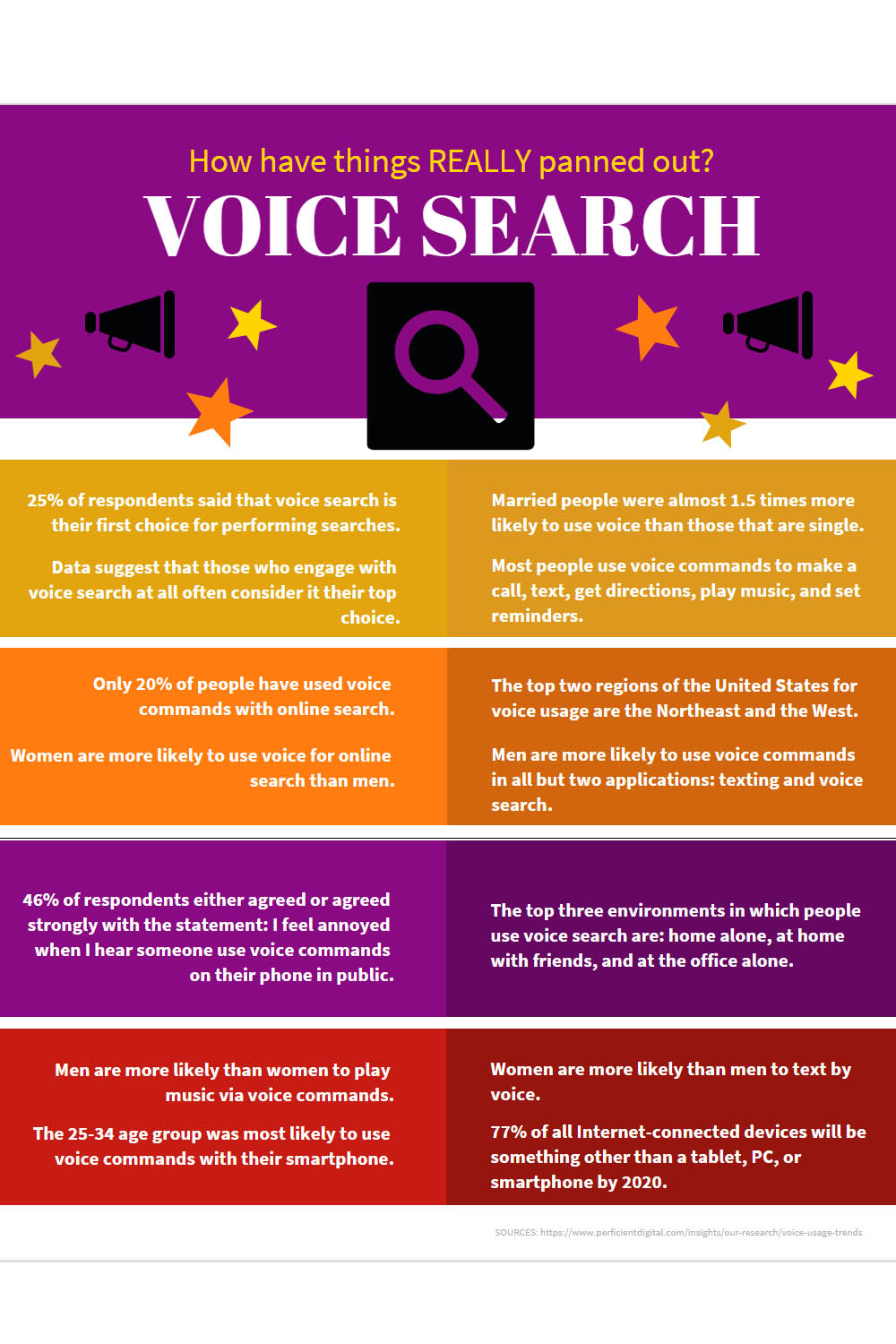 infographic showing some results of a study on the use of voice search