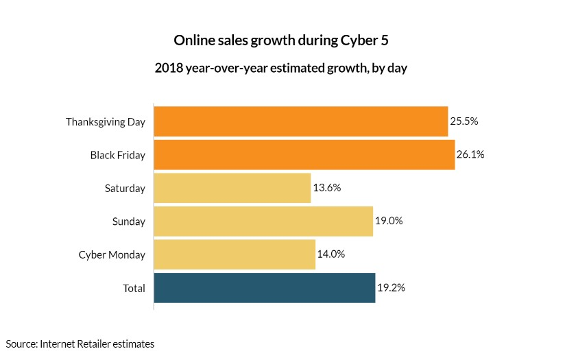 Bar graph by Internal Retailer showing online sales growth during Cyber 5 2018