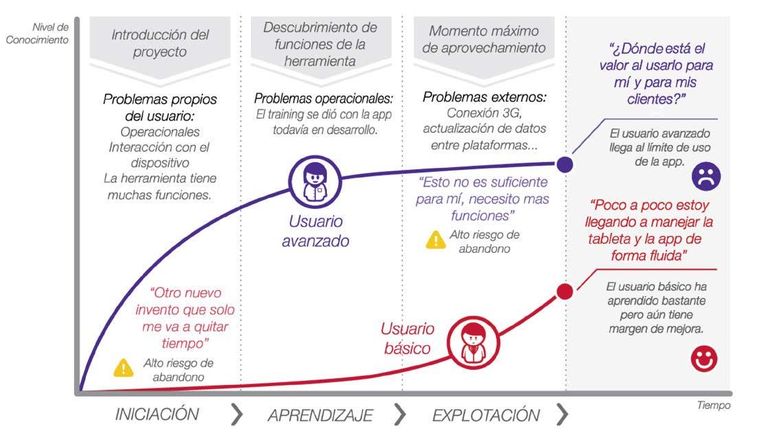 Employees' digital adoption process