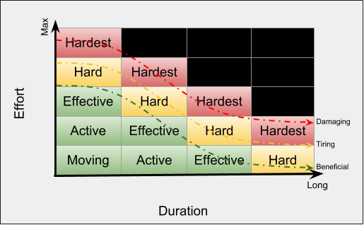 Hard-Effective Matrix: Workout effectiveness declines as intensity increases beyond a threshold specific to each individual. For most, that threshold is around the level of being able to hold a conversation.