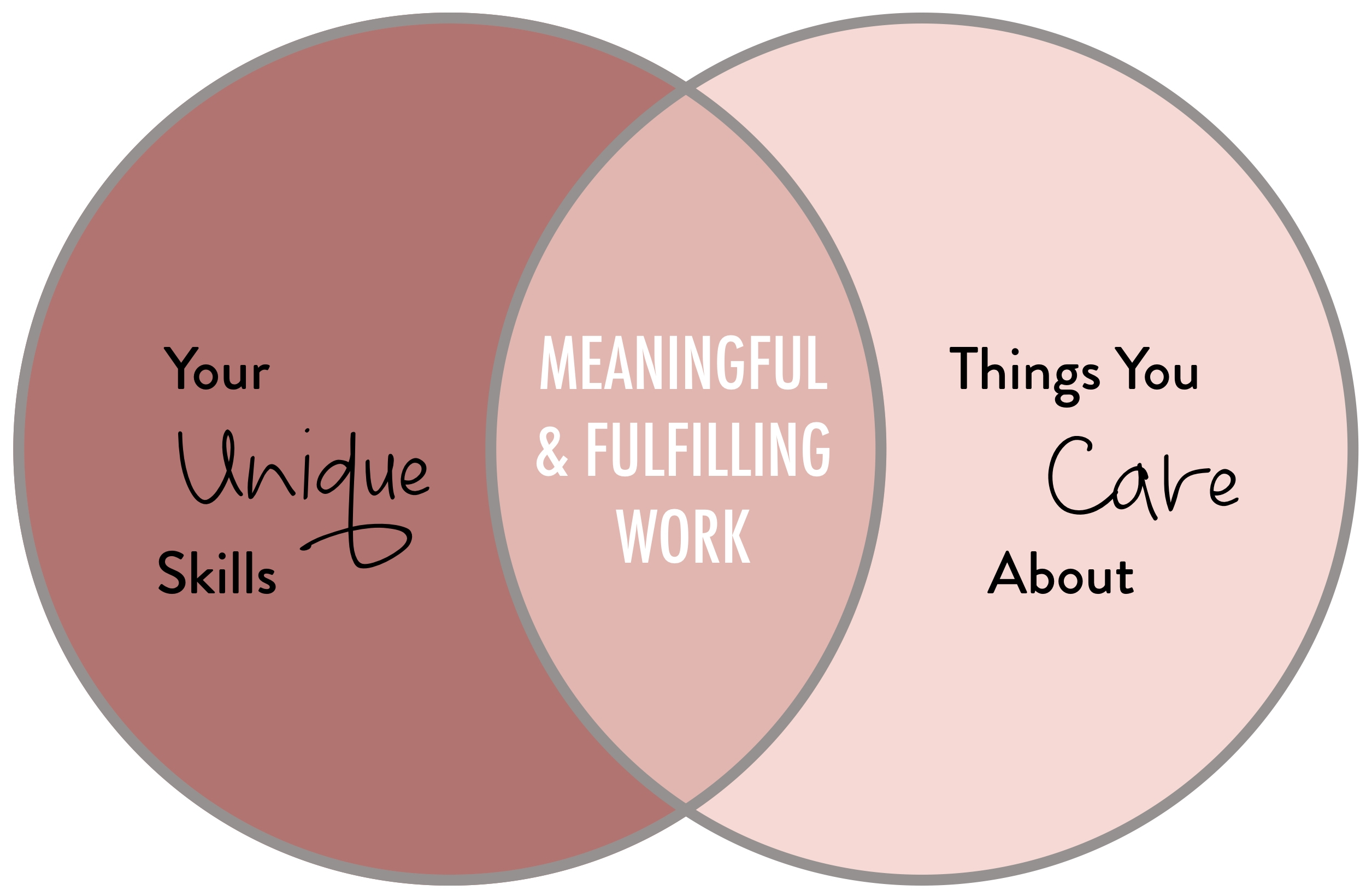 skills plus passions equal meaningful and fulfilling work - stacy kessler.001.jpeg