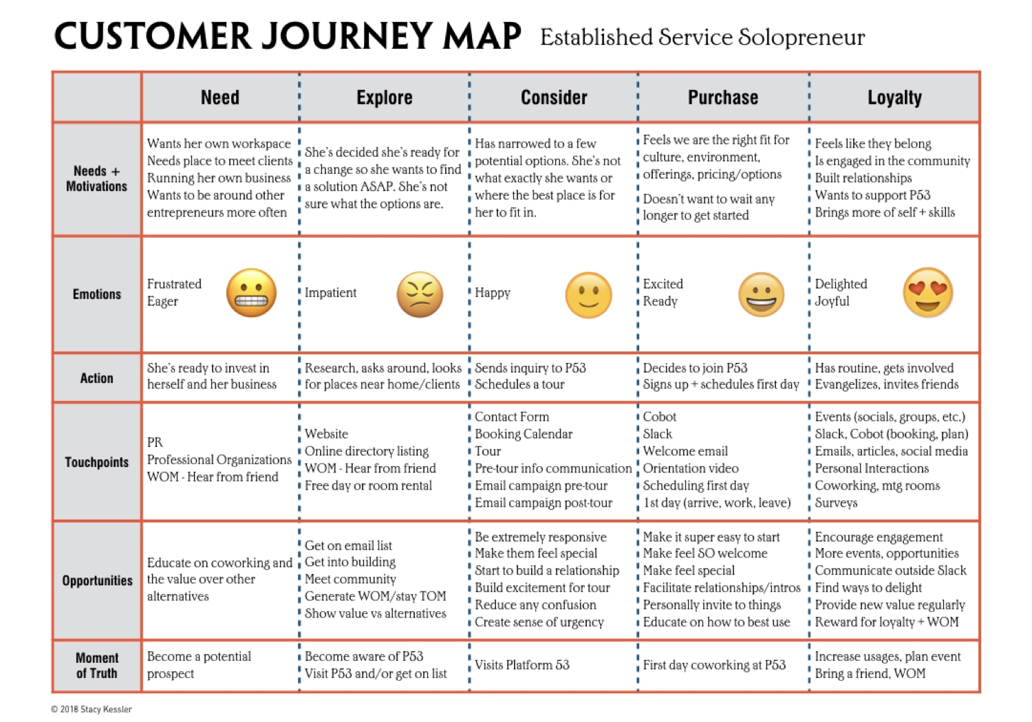 Customer Journey Examples - stacy kessler.006.jpeg