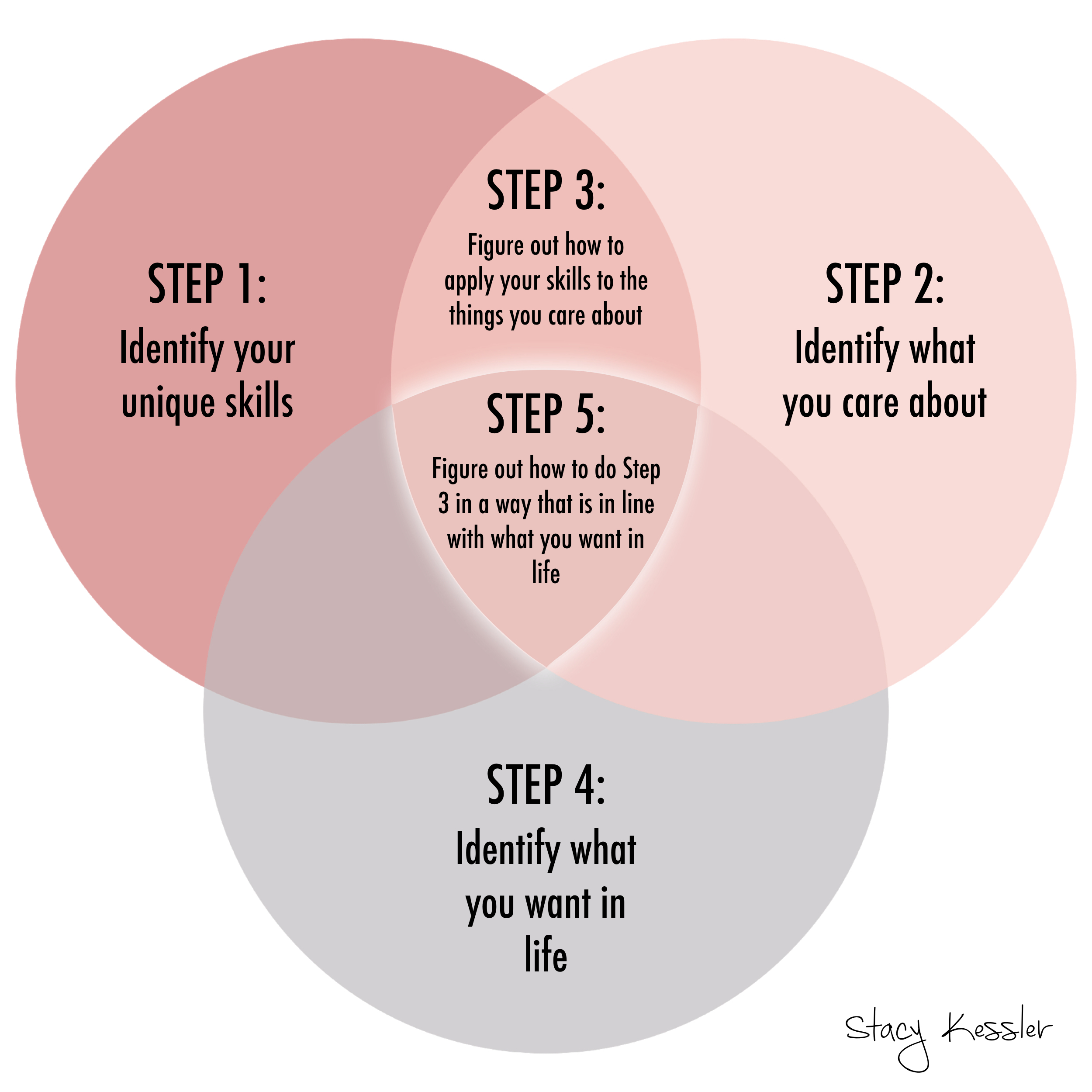 Sweet Spot venn diagram step by step stacy kessler.001.jpeg