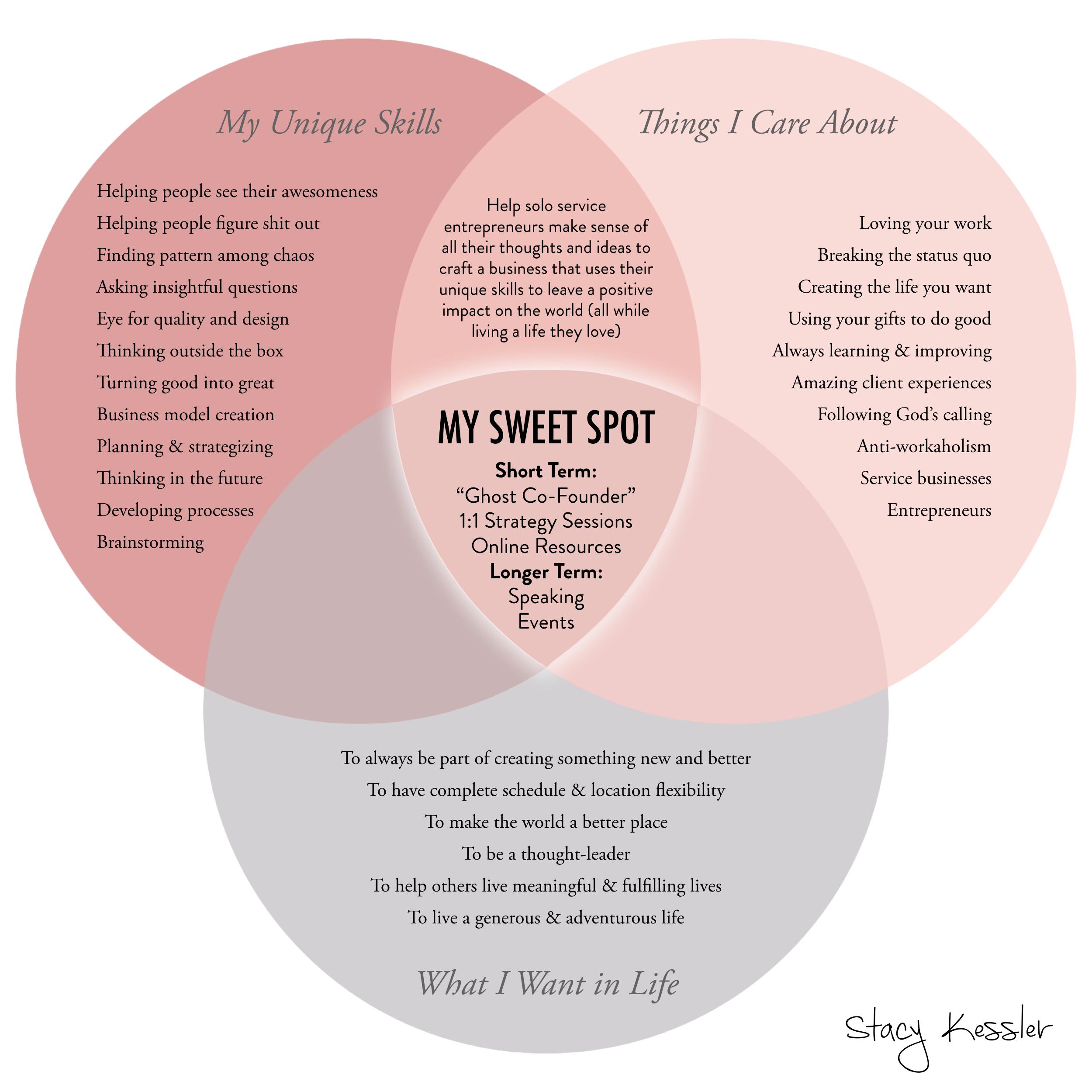 Sweet Spot venn diagram example stacy kessler