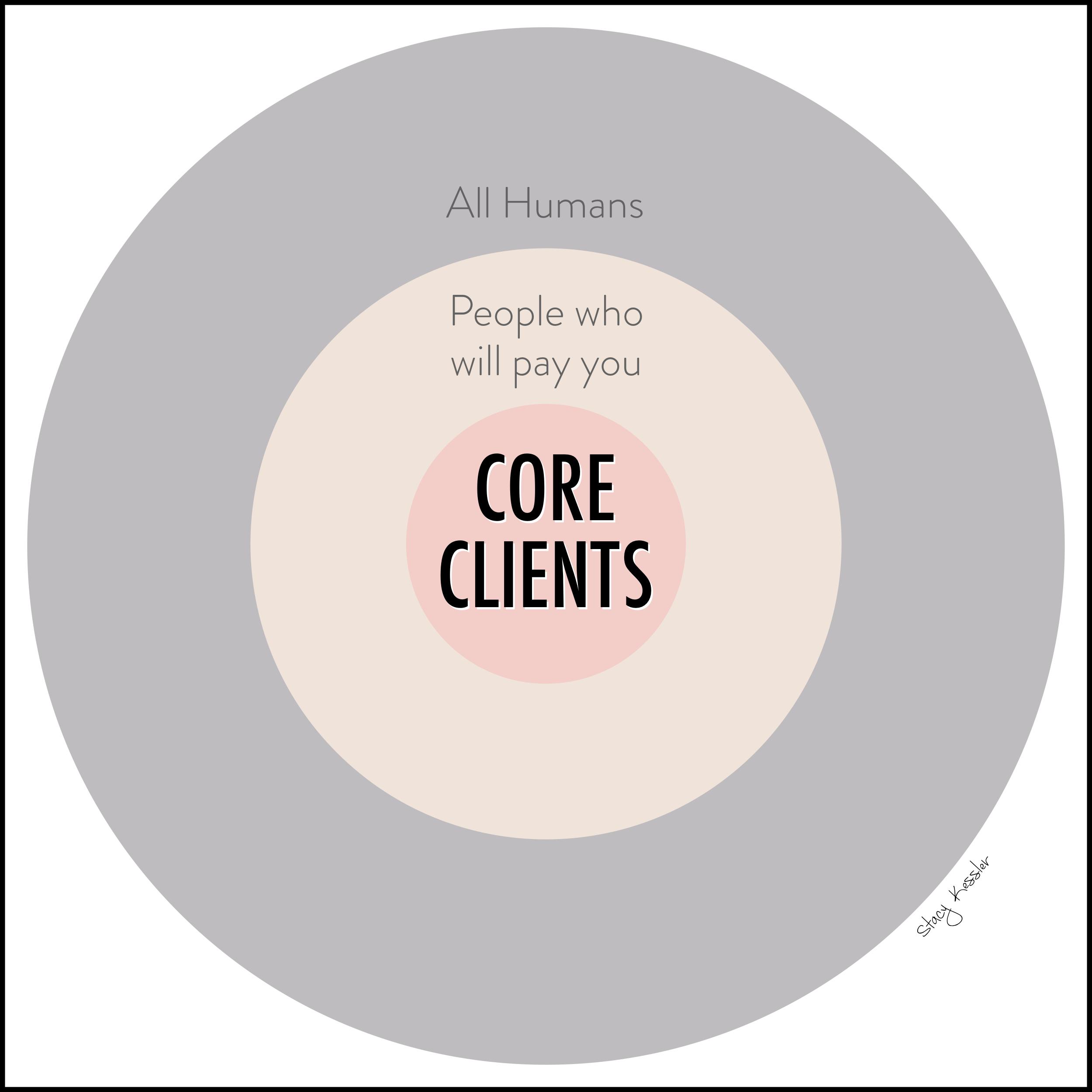 Foundational Five 2 -Core Clients - Stacy Kessler.jpeg