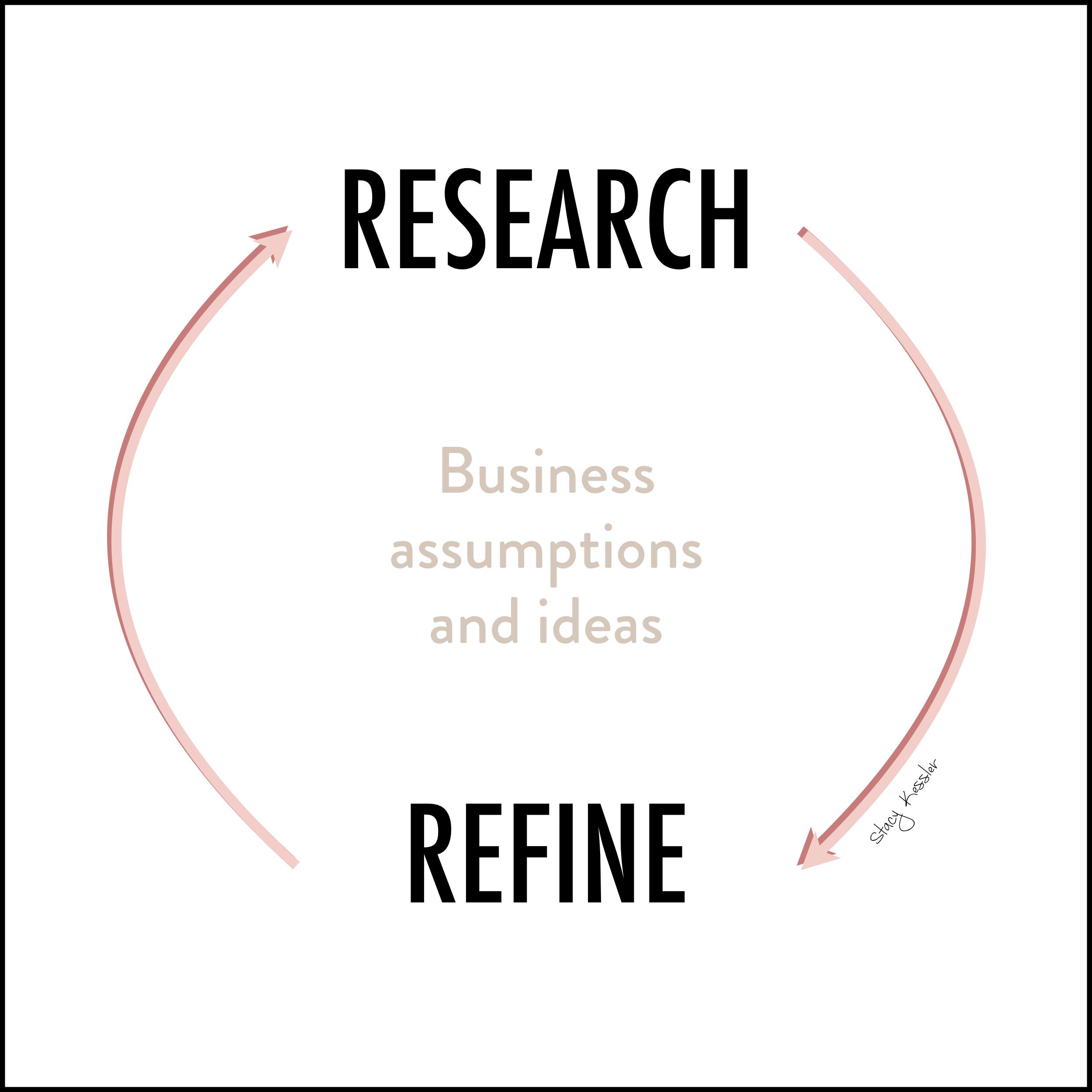 Foundational Five 5 -Research & Refine - Stacy Kessler.jpeg