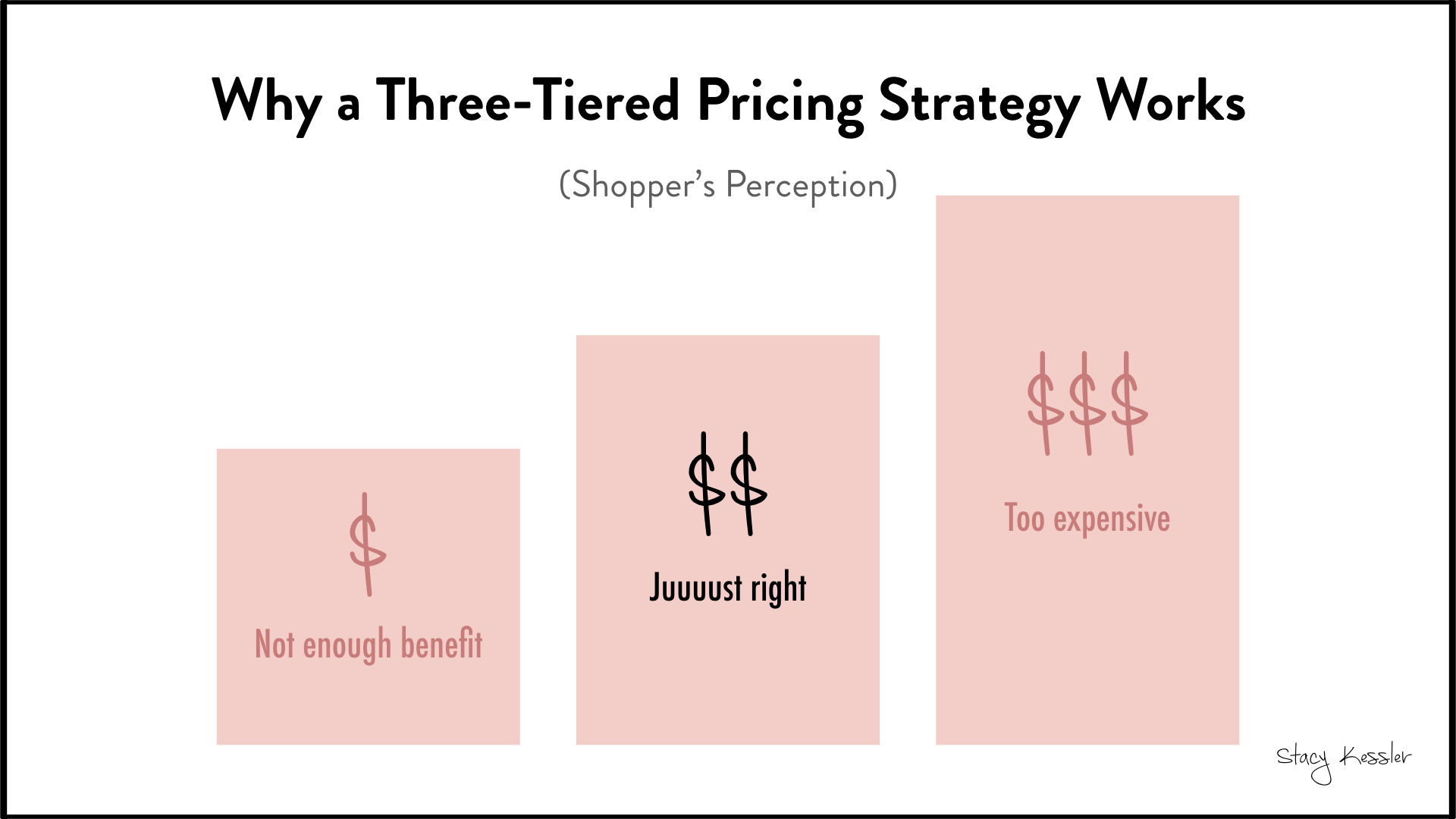 Three Tiered Pricing Strategy - Stacy Kessler.001.jpeg