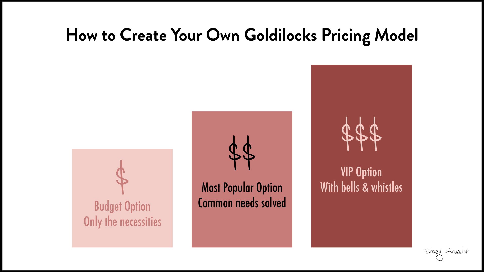 Goldilocks pricing strategy how to - stacy kessler.001.jpeg