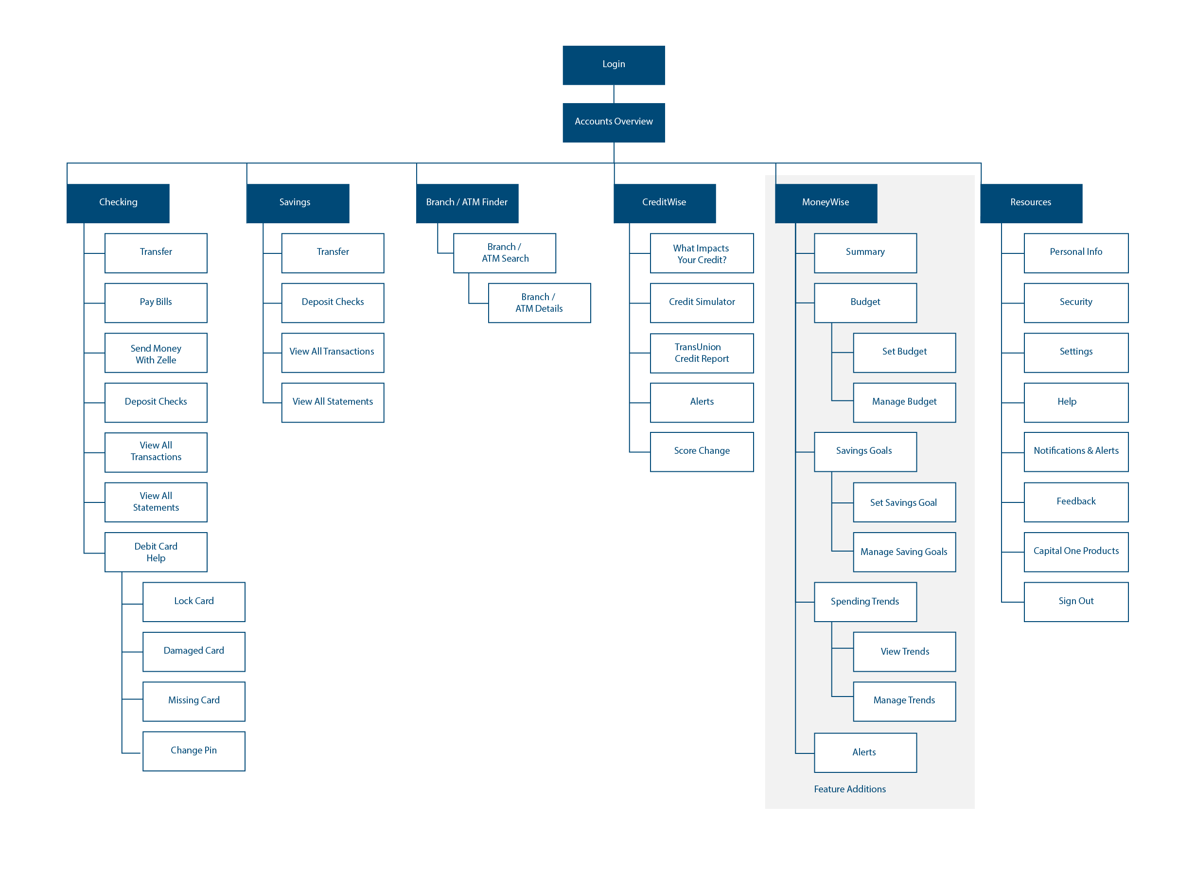 App Mapping
