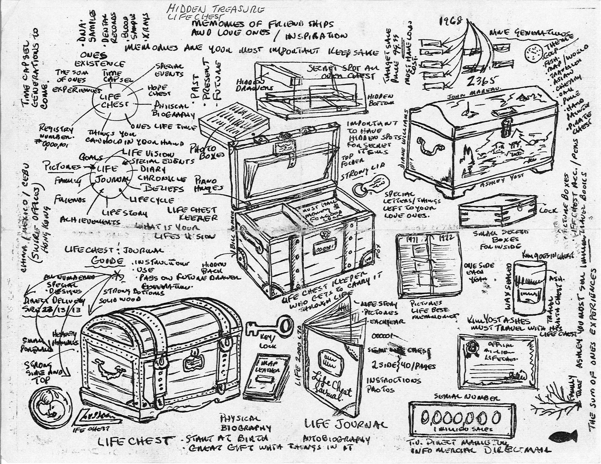The Life Chest Mind Map
