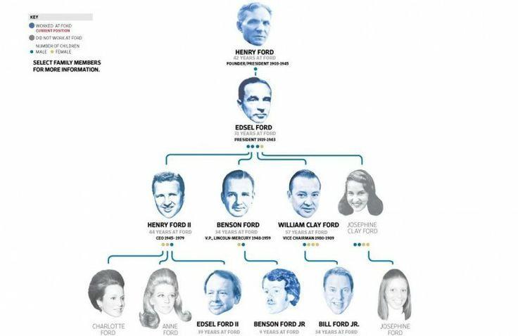 ford family tree