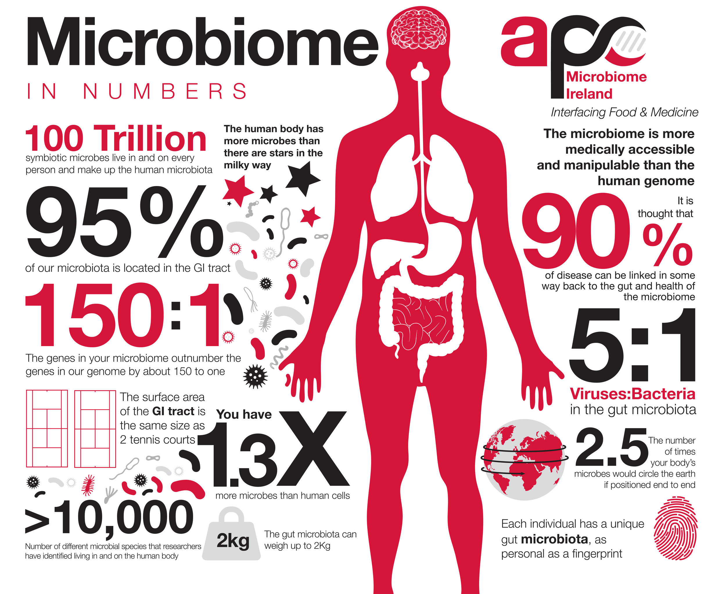 Microbiome-in-Numbers-1.jpg