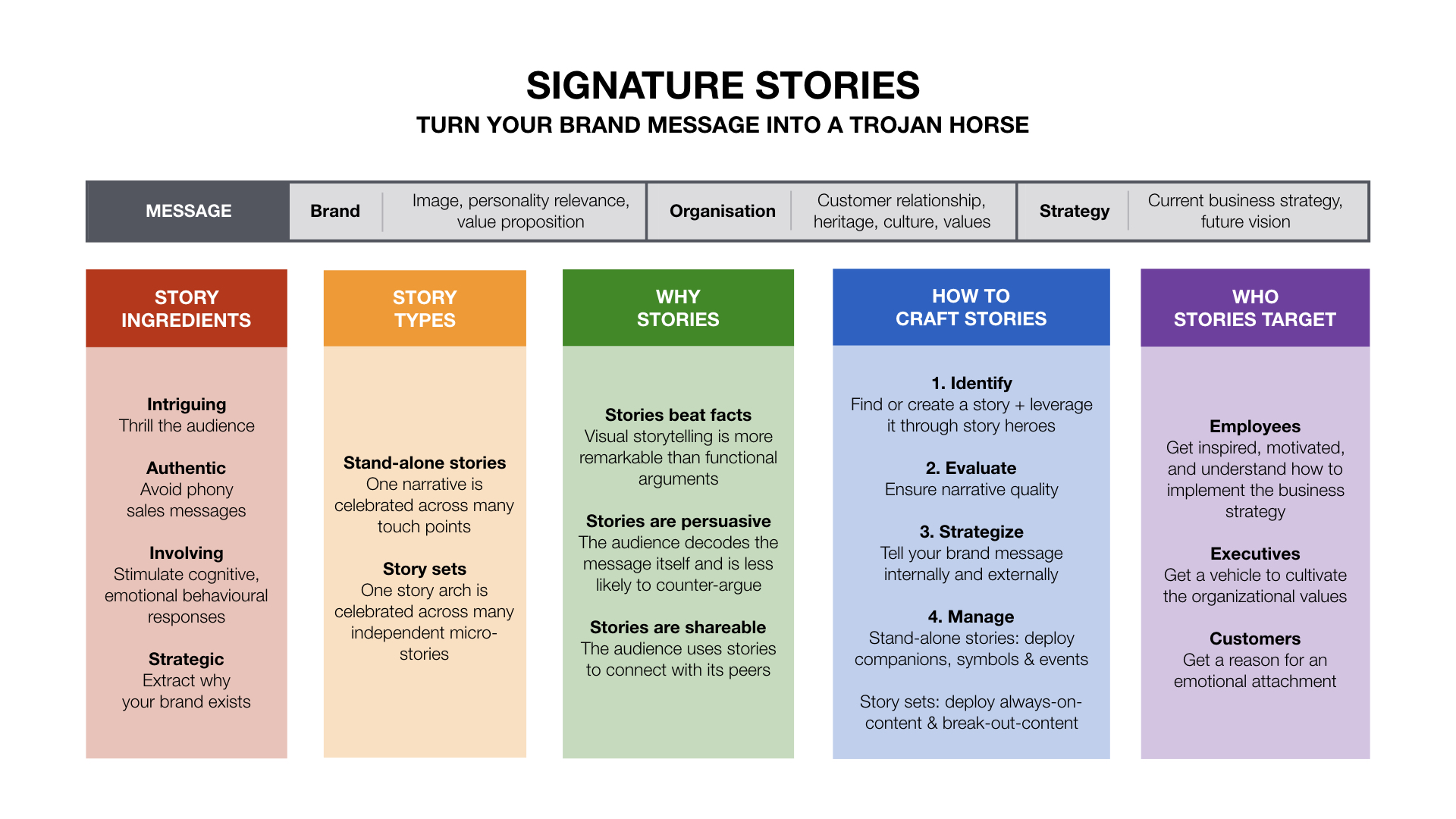 The guide to signature stories (visualisation by charles&charlotte)