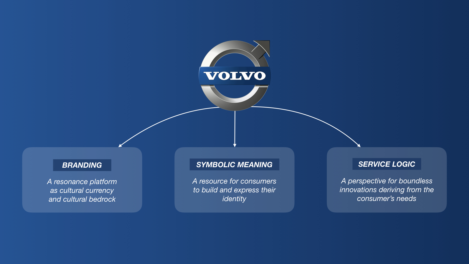 Volvo's 3 insights for marketing, branding and advertising strategy | © charles&charlotte