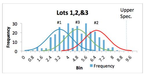 Figure 3: Process measurements for Lot #3