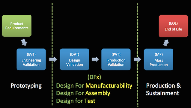 The discrete stages of a hardware product lifecycle