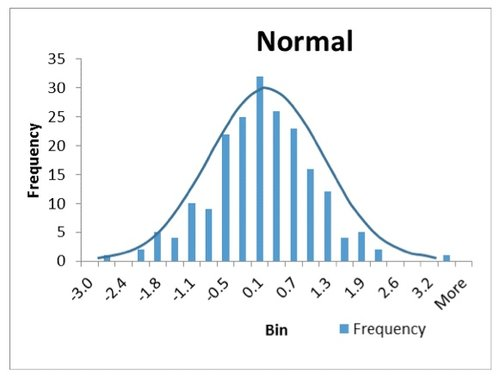 Figure 1. Normal Distributed Data