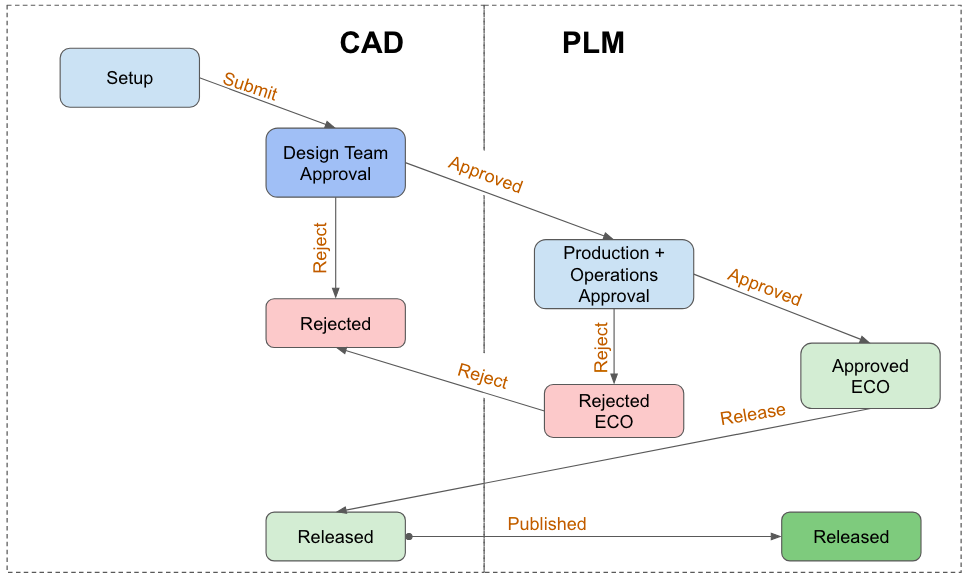 Figure 1: Two Phase Engineering Change Order and Release Workflow