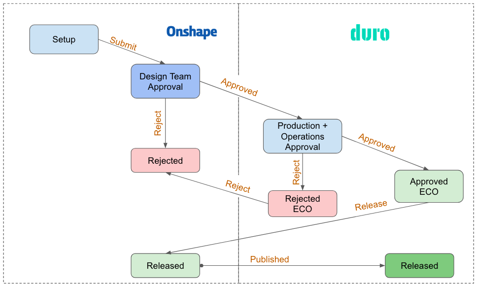 Figure 2 : Onshape-Duro Two-Phase Change Order and Release Workflow