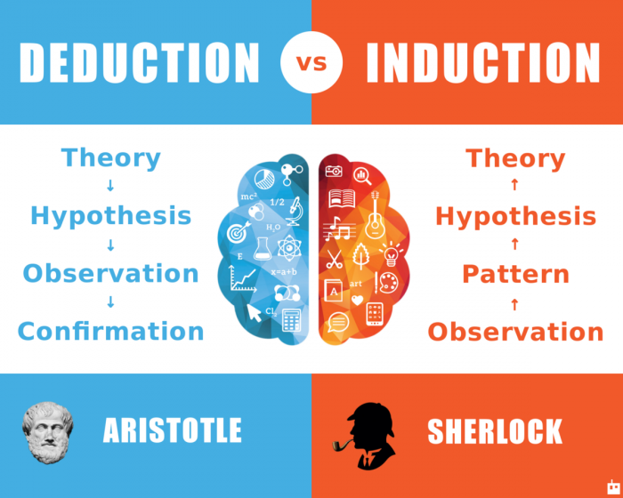 Used from https://danielmiessler.com/blog/the-difference-between-deductive-and-inductive-reasoning/