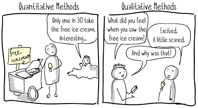 Used from https://www.ikoninternational.org/news/2018/2/26/qualitative-vs-quantitative-research