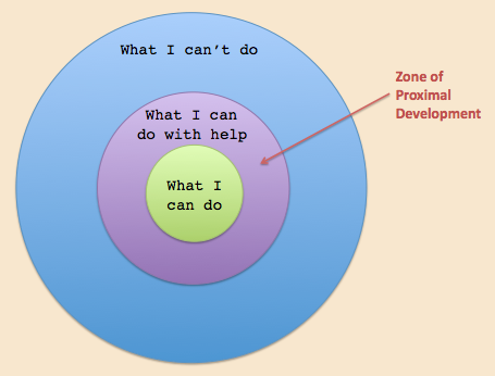 Figure 3: Zone of Proximal Development — From http://www.innovativelearning.com/educational_psychology/development/zone-of-proximal-development.html