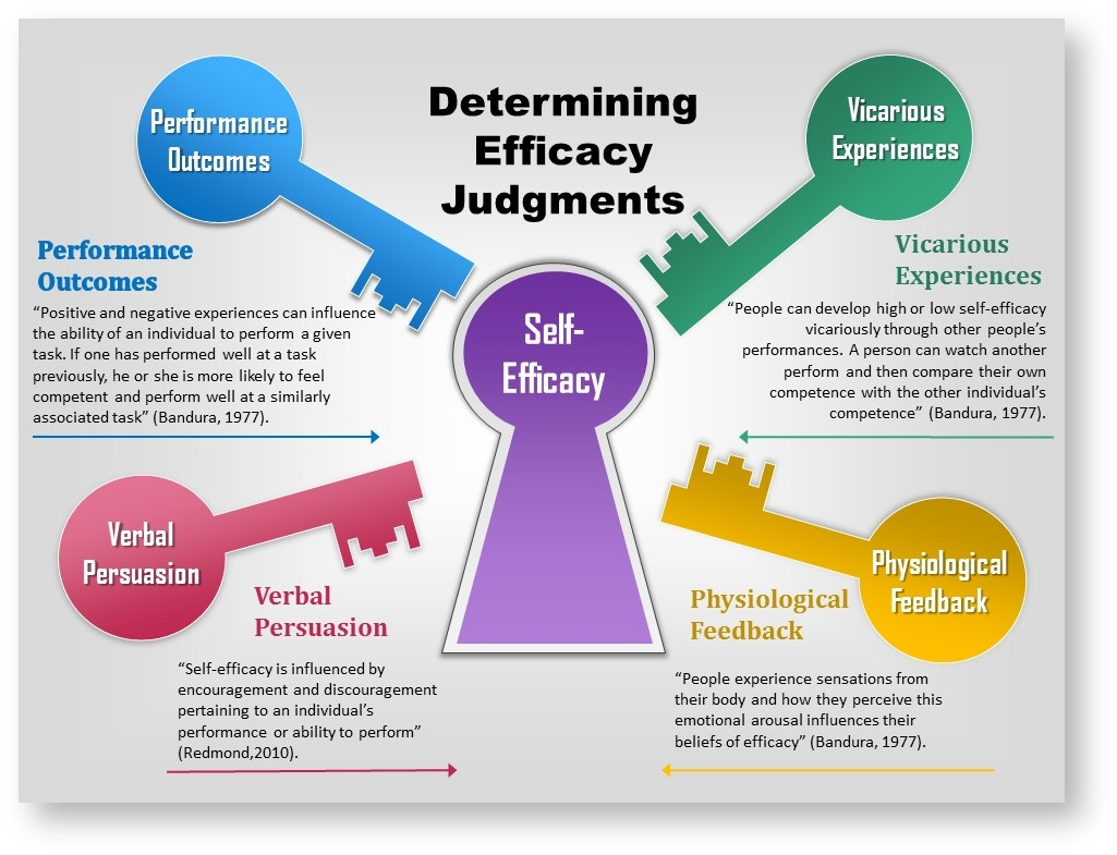 From https://wikispaces.psu.edu/display/PSYCH484/7.+Self-Efficacy+and+Social+Cognitive+Theories