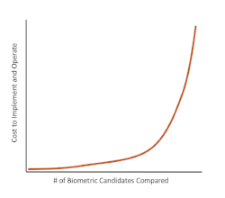 1-to-∞ Matching Yields Exponential Cost Growth as the Population of Candidates Grows.