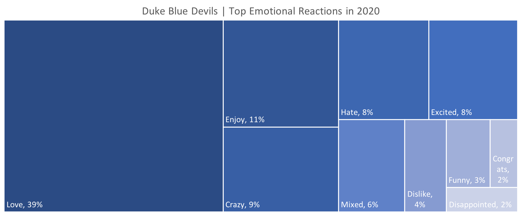 Source: Canvs Explore, Tweets driven by the Duke Blue Devils in 2020