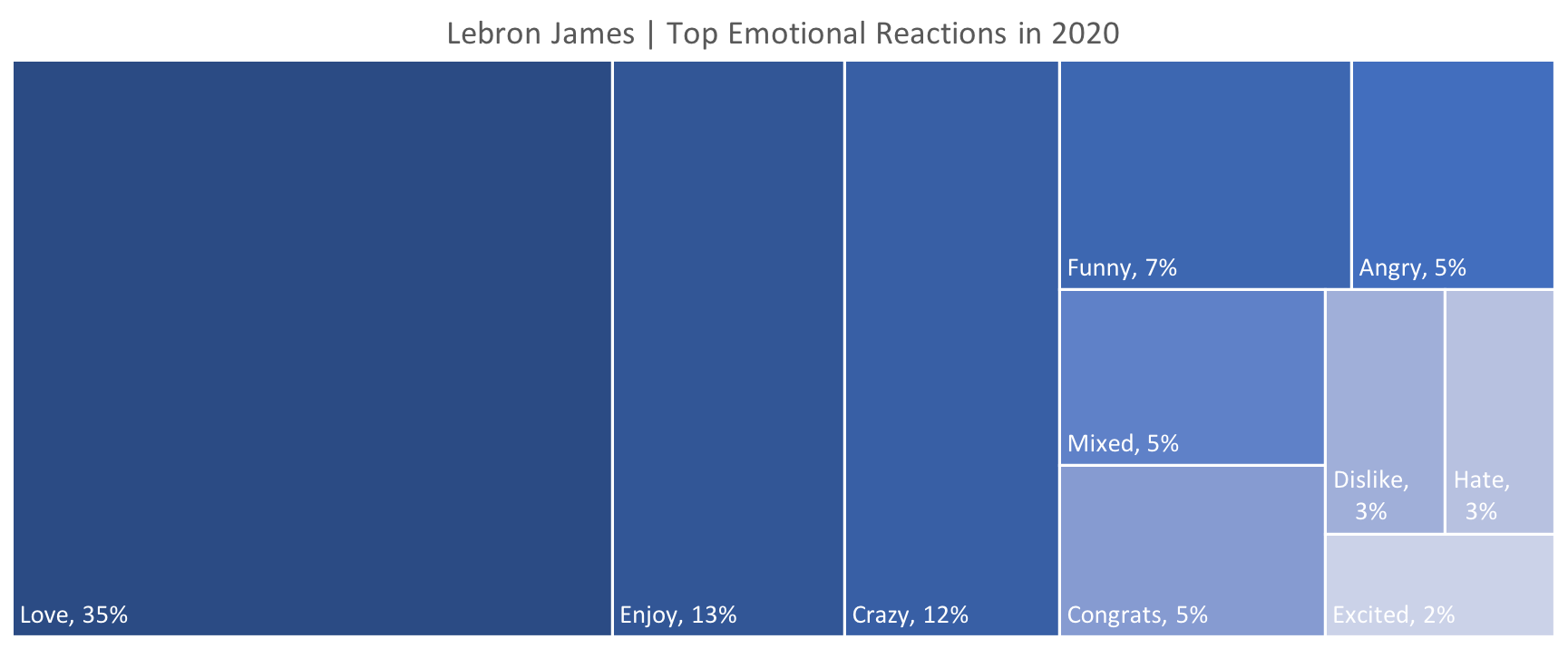Source: Canvs Explore, Tweets driven by the Lebron James in 2020