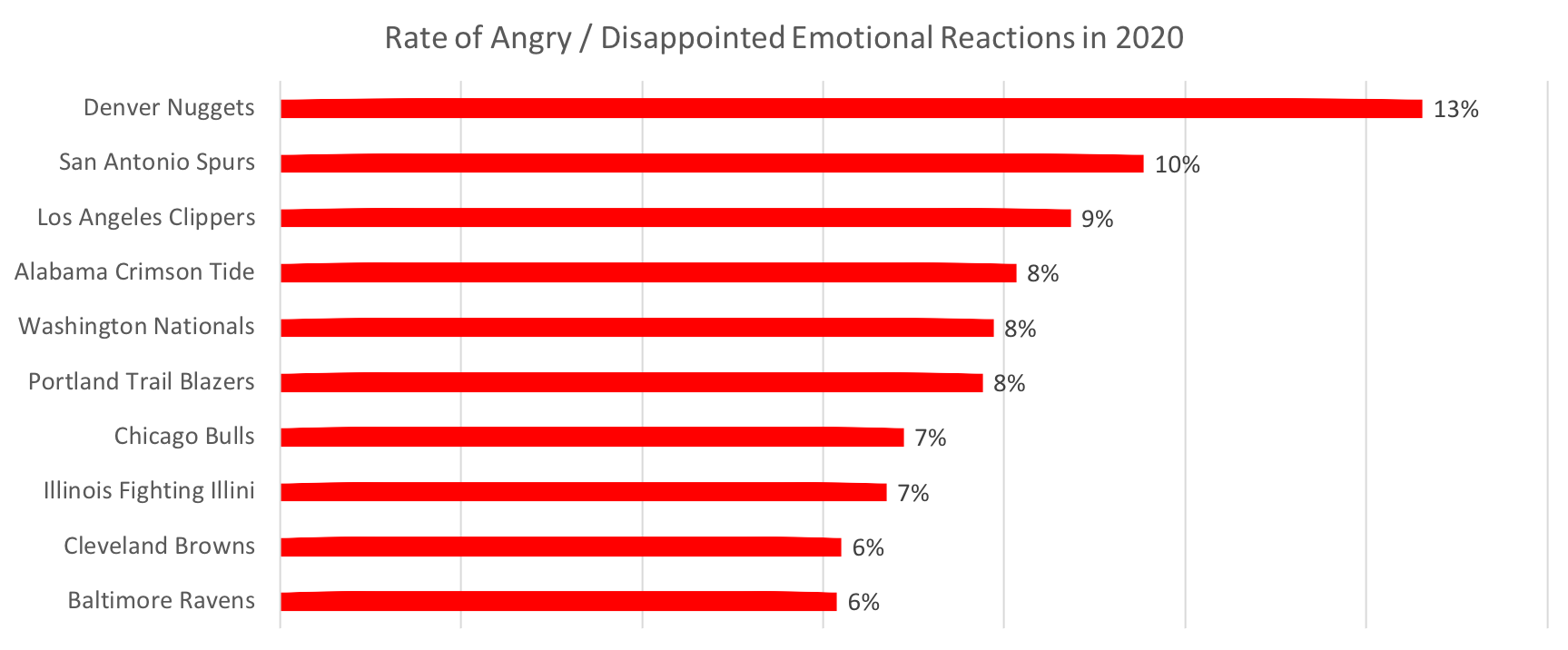 Source: Canvs Explore, Sports Teams with Highest Rates of Angry/Disappointed Emotional Reactions in 2020