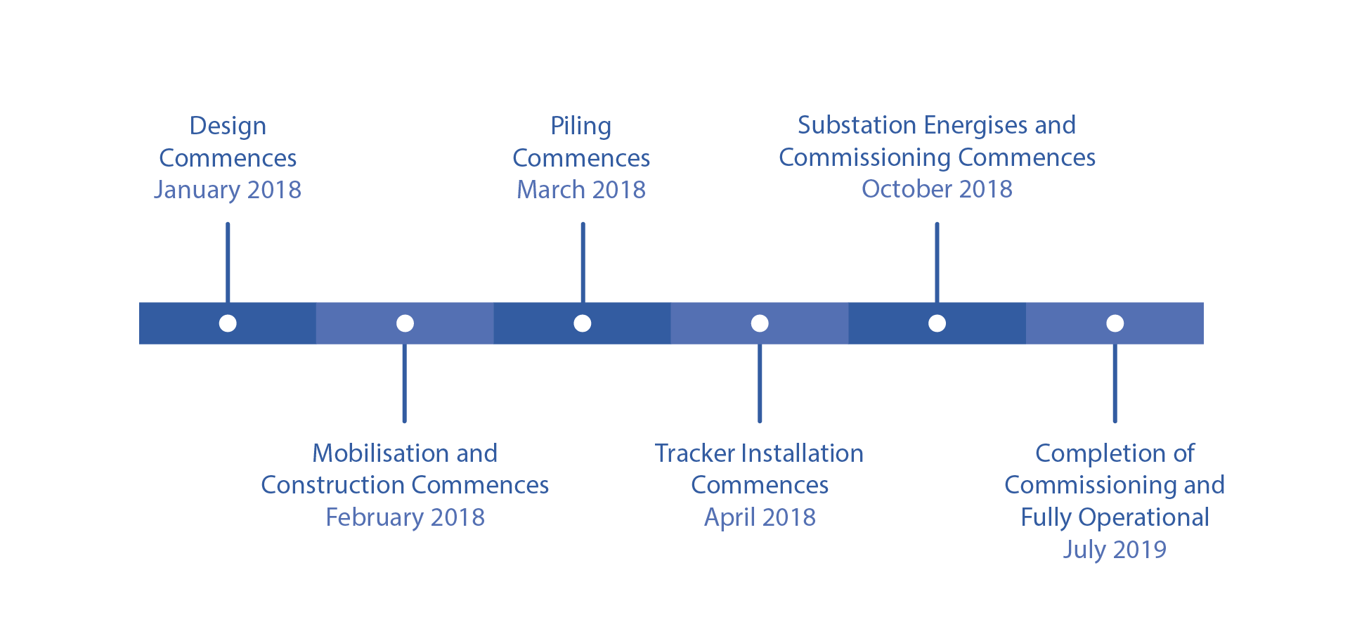timeline-graphic-Clermont v1..1.png