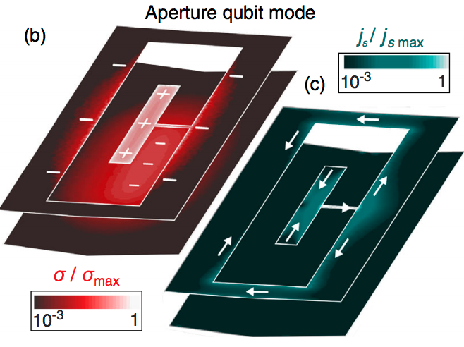 Electromagnetic profile of aperture transmon.  Surface-charge-density amplitude σ shown in color scale with overlayed white signs to indicate the relative charge polarity. The charges in the island and corresponding image charges in the opposite layer below determine the electric contribution to the qubit-resonator coupling. (c) Qubit-mode surface-current amplitude js shown in color scale with overlayed white arrows to represent the direction of the flow. The narrow rails on each side of the aperture are equivalent to a shared inductance between the qubit and resonator and determine the magnetic contribution to the qubit-resonator coupling.