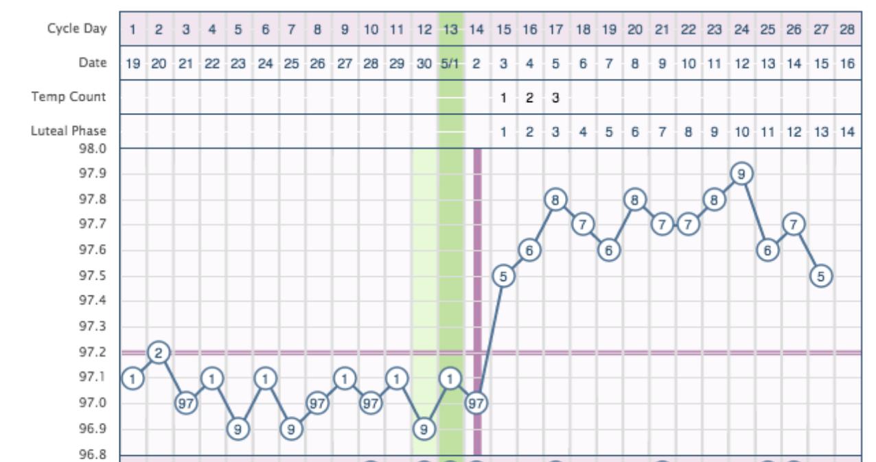 Example BBT chart for fertility