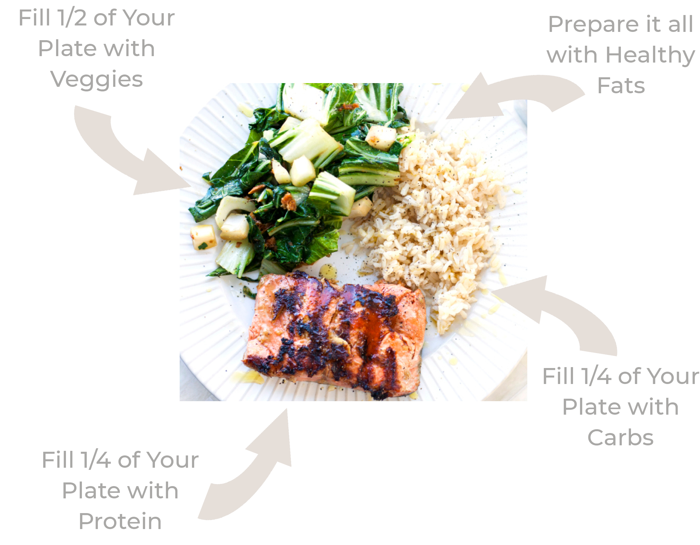 balanced meal plan for postpartum weight loss