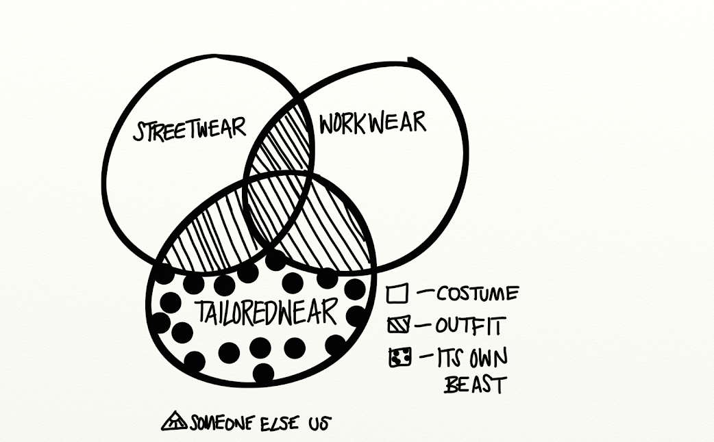Diagram by Joe Jarvis and his take on the current state of fashion.