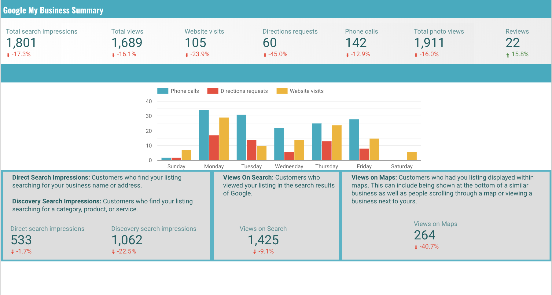 Real Time Marketing Dashboard for Franchise owners.png