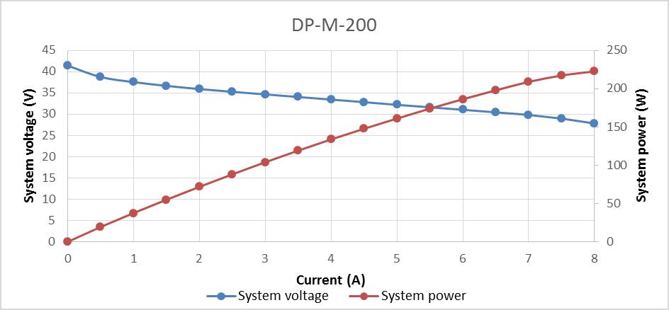 DP-M-200 polarization curve.png