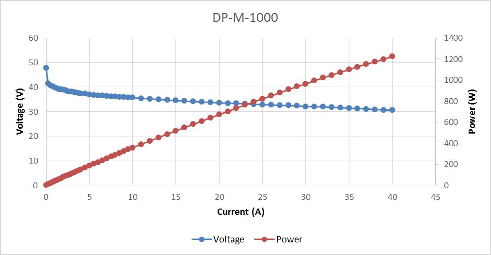 DP-M-1000 polarization curve.png