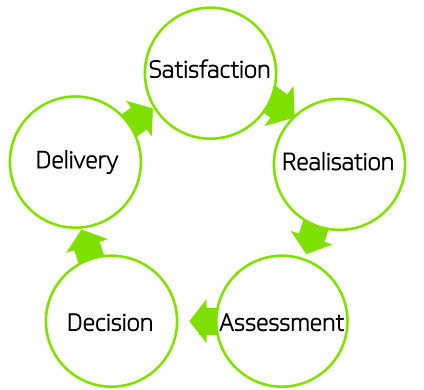 If you manage to take someone from satisfaction to assessment your sales can increase by 60%
