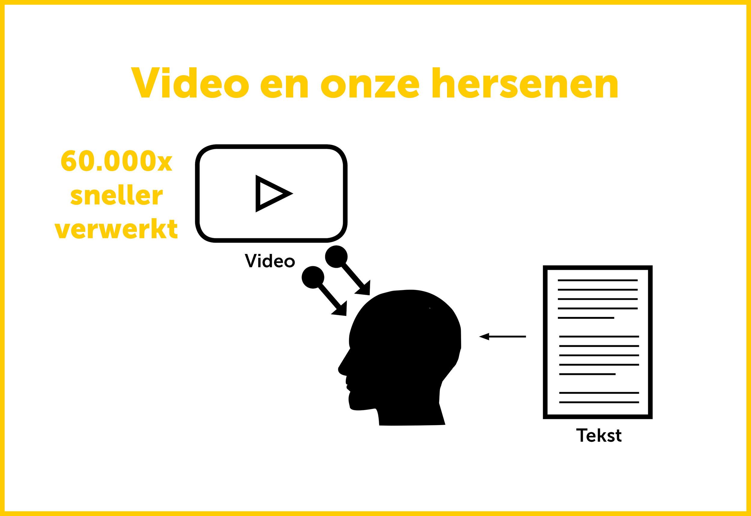 Voordelen video marketing