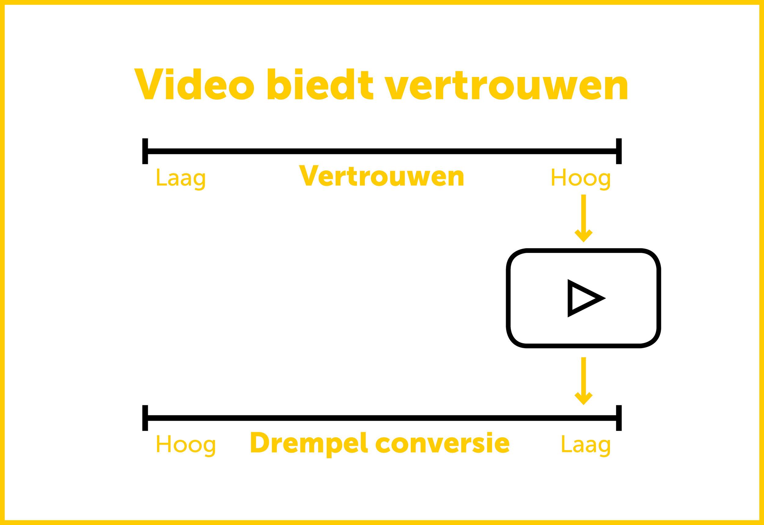 video marketing conversie optimalisatie