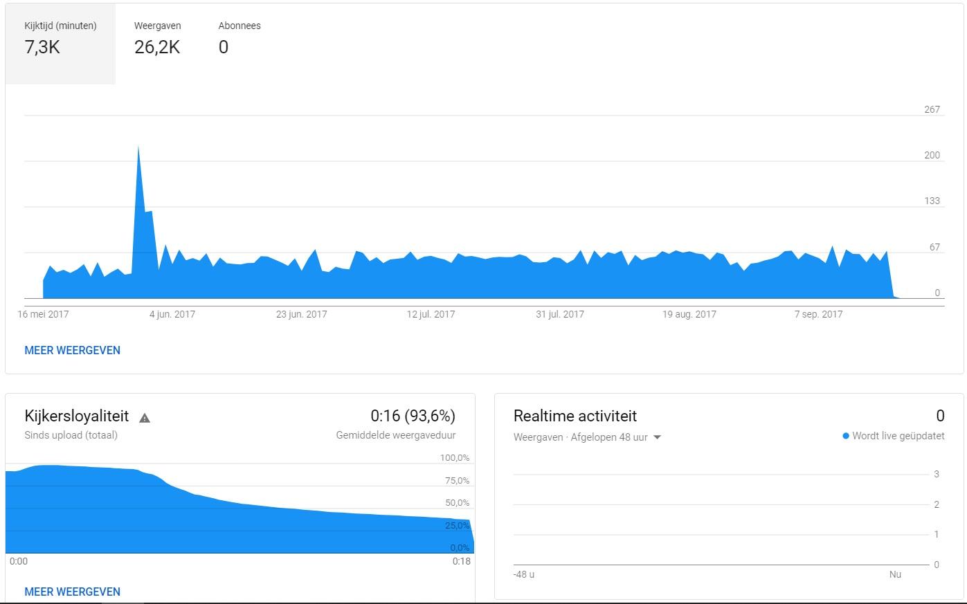 Analytics van een preroll op Youtube.