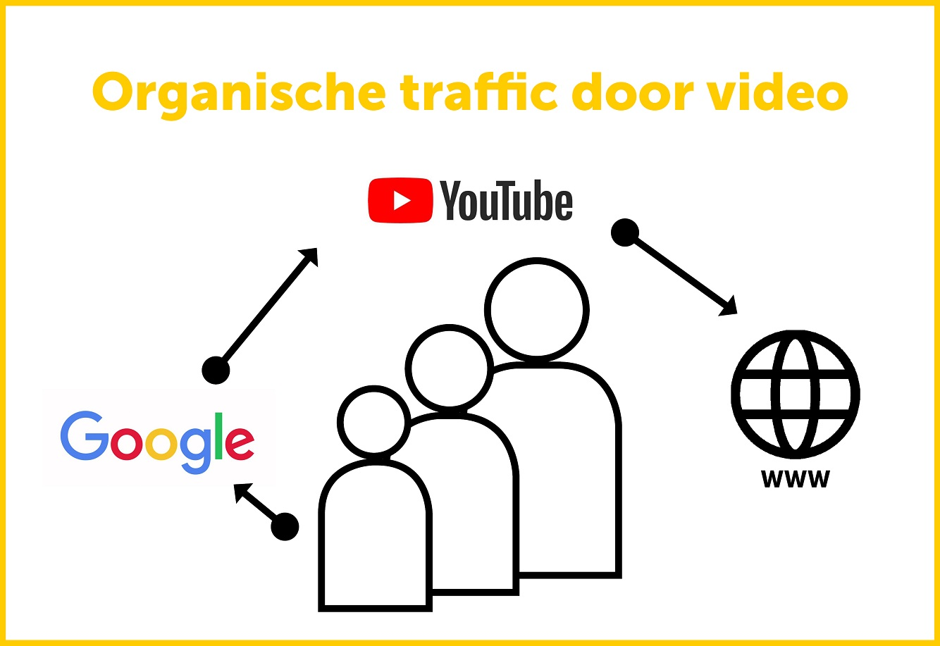 Meer organische traffic met youtube video marketing