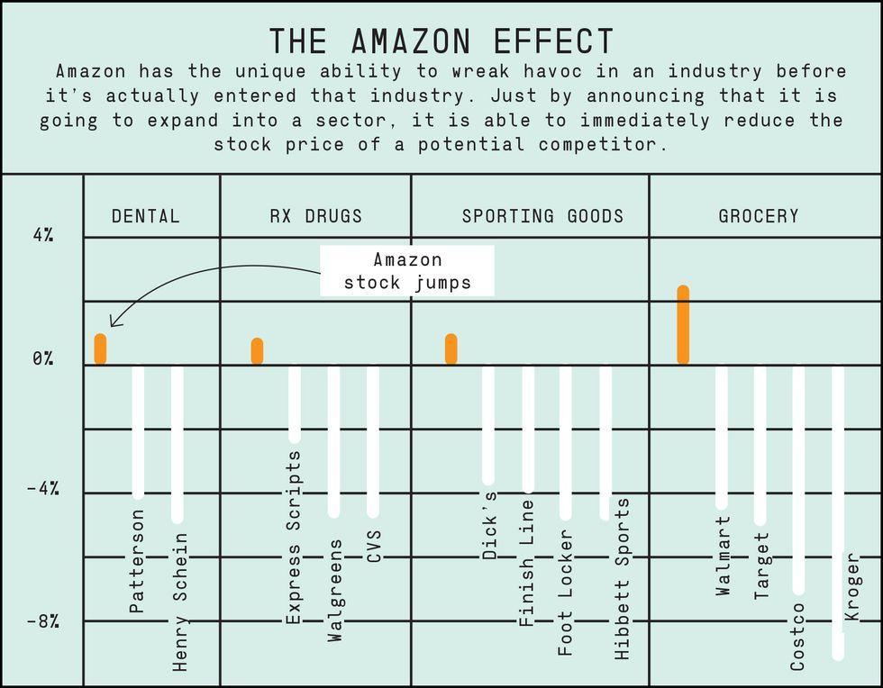 amazon-effect-graph-1518030155.jpg