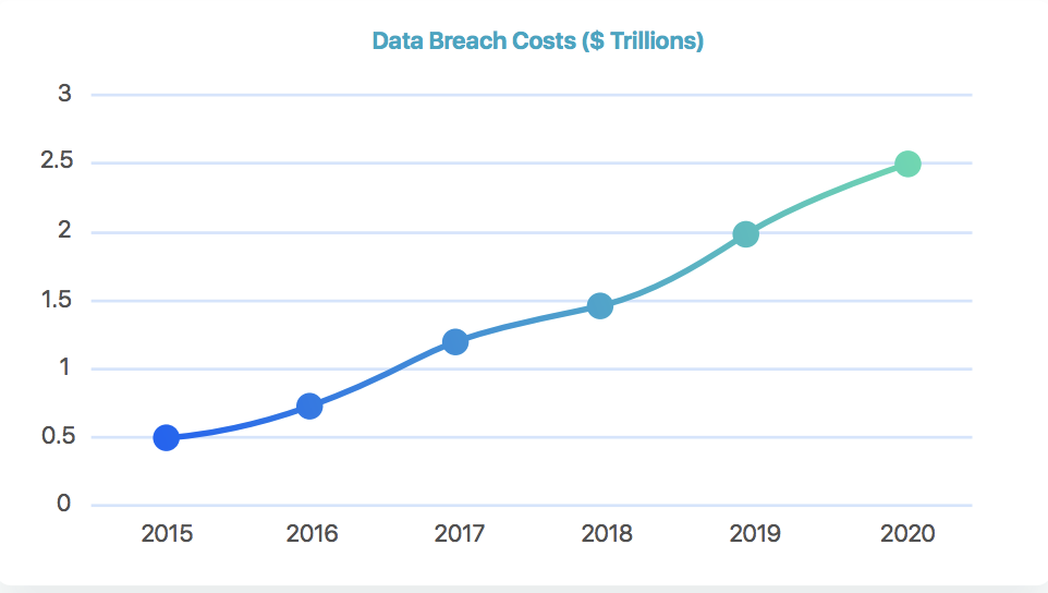 The cost of data breaches is projected to surpas s $2.1 trillion US dollars by 2019 .