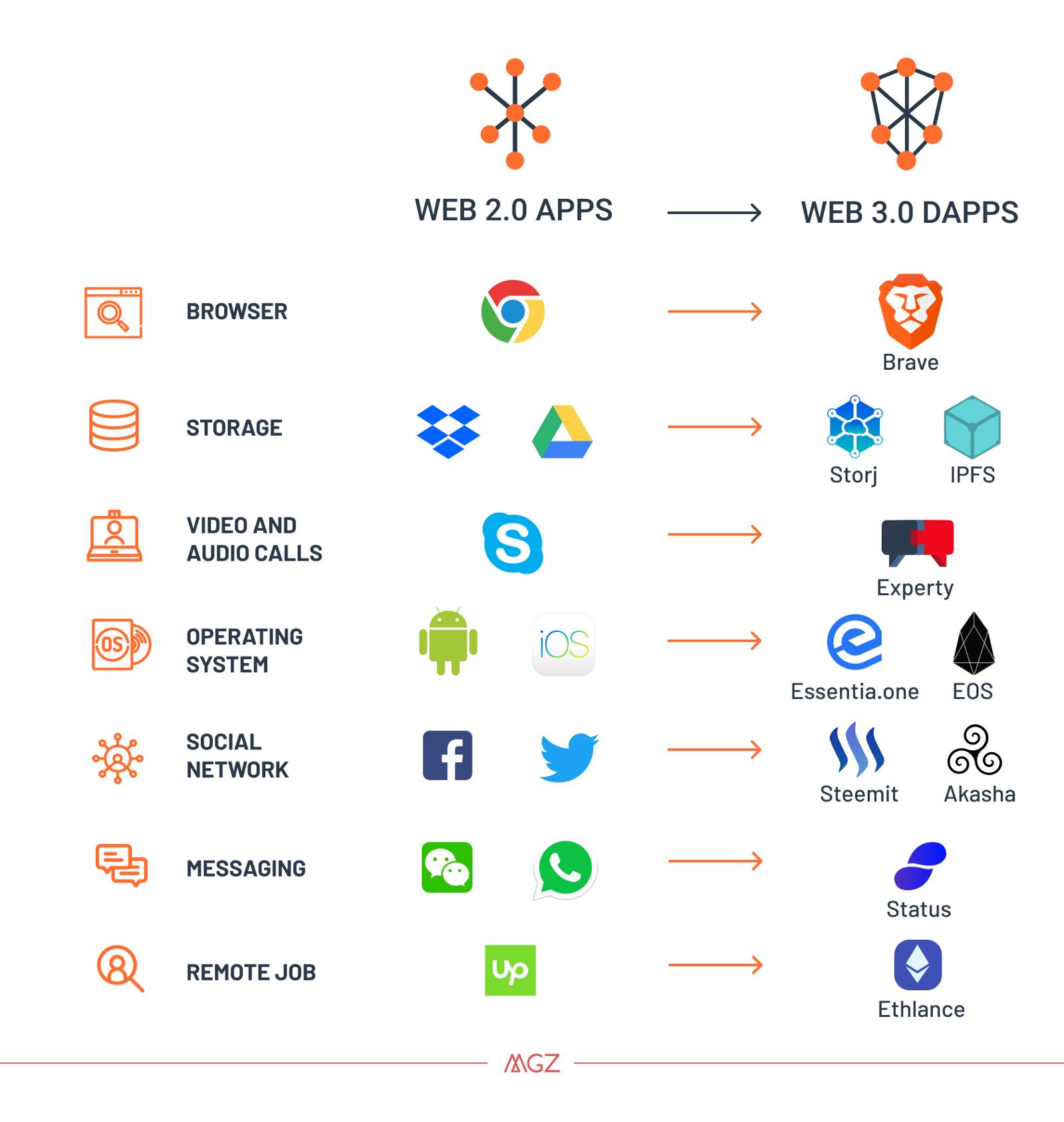Web 2.0 > Web 3.0