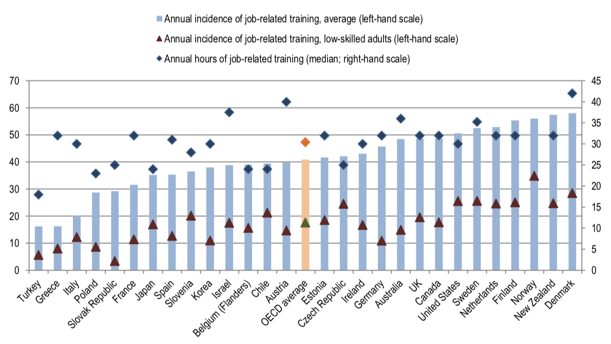 Chart 2. Low-skilled adults receive little training in most countries