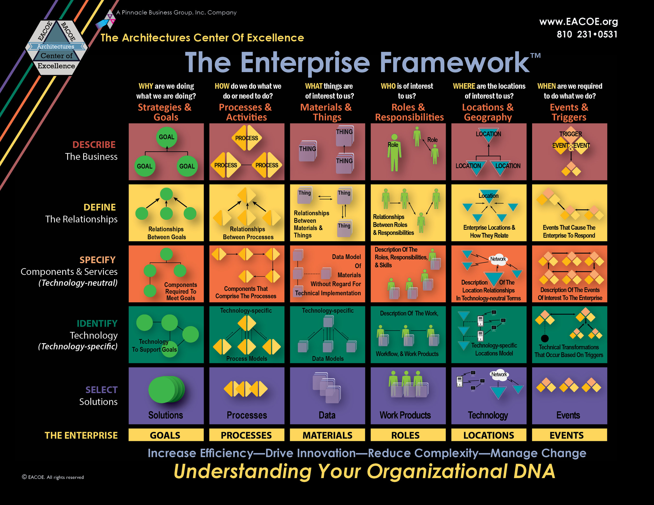 The Enterprise FrameworkTM is THE Definitive Framework for Your Enterprise Architecture Activities